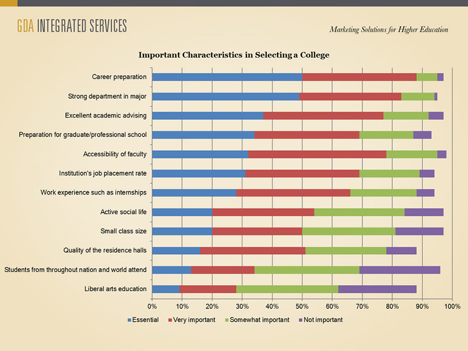 Important Characteristics in Selecting a College